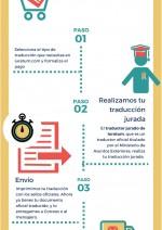 Cómo funcionan las traducciones juradas de iuratum